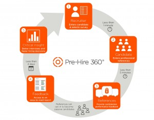 Pre-Hire 360 How It Works