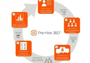 Pre-Hire 360 SkillSurvey How it works